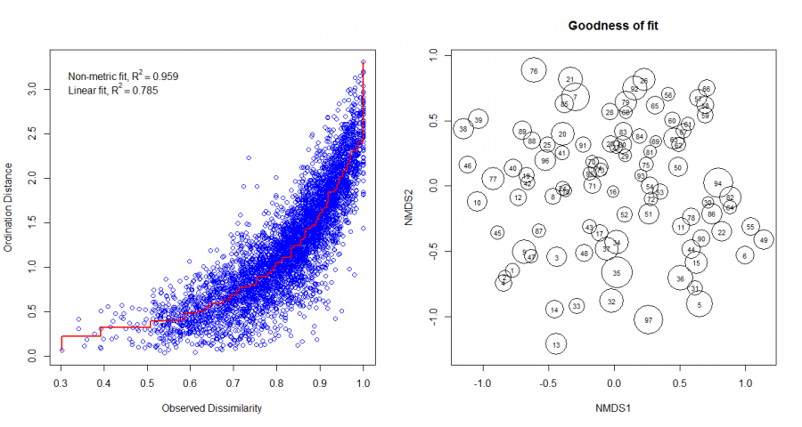 en:pcoa_nmds_examples [Analysis of community ecology data in R]