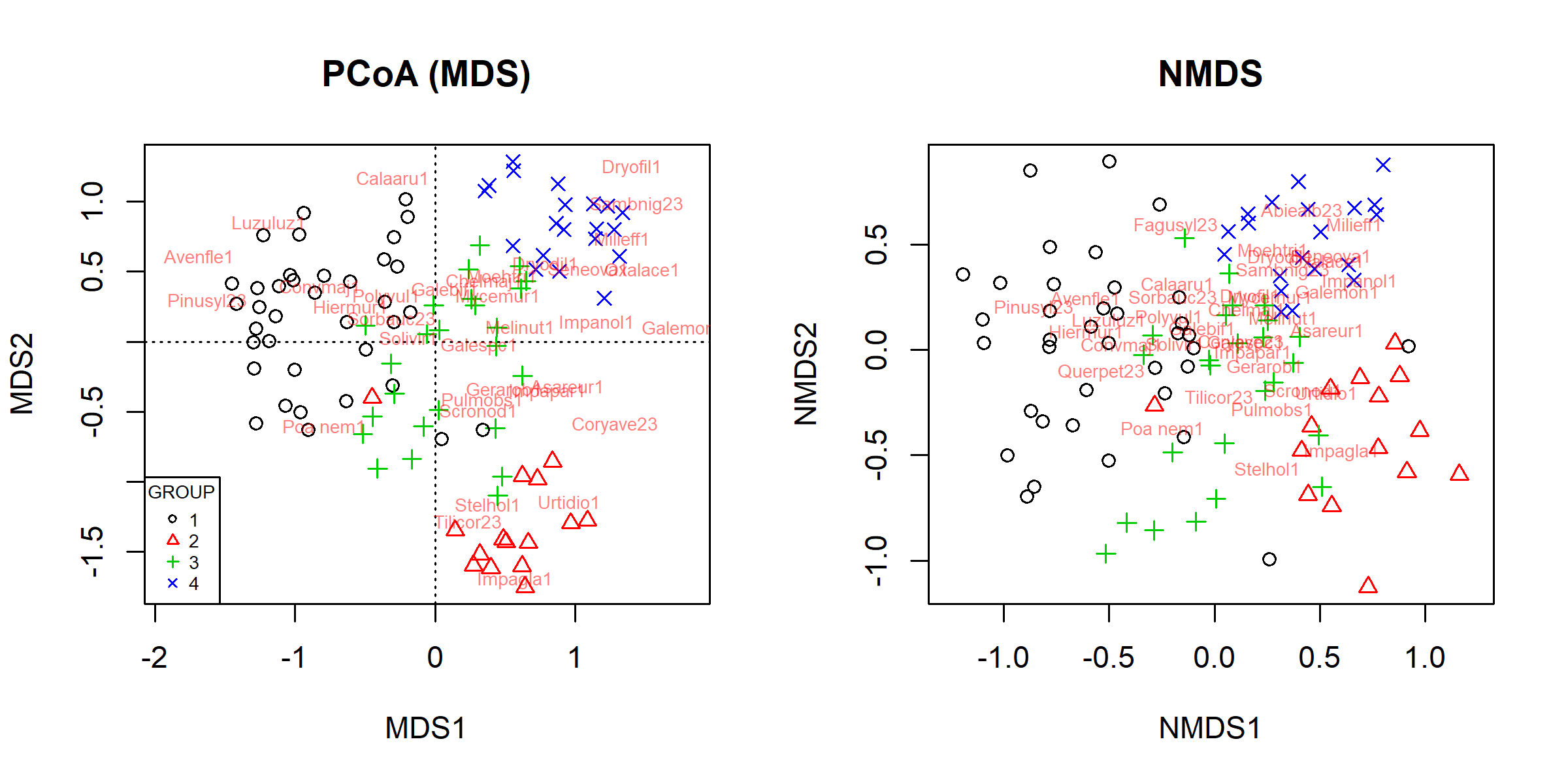 en:pcoa_nmds [Analysis of community ecology data in R]