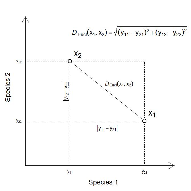 en:similarity [Analysis of community ecology data in R]