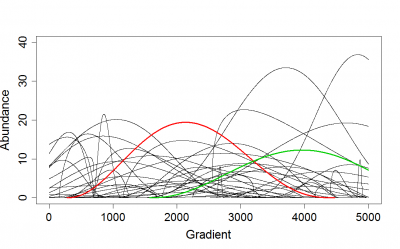 Simulated response of species along virtual gradient (only first 50 species are displayed)